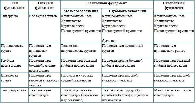фундаменты таблица тип грунта и